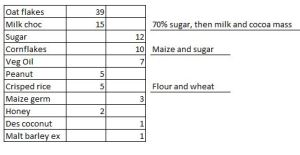 Cereal ingredients analysis