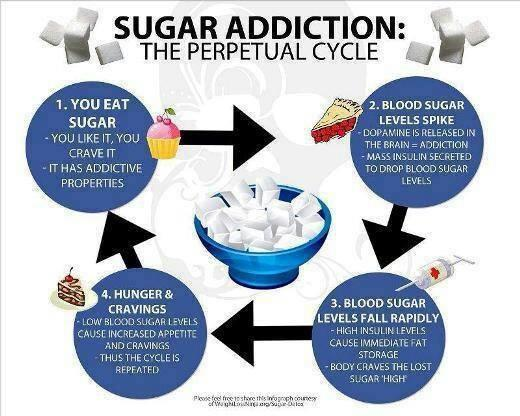sugar addiction cycle