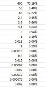 soylent ingredients percentages