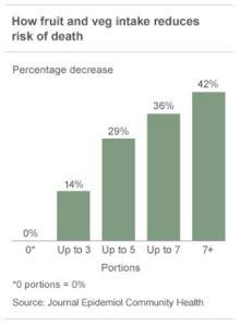 Percentage safer