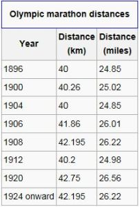 olympic marathon distances