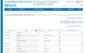 IARC alcohol Class 1 carcinogen