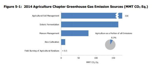 US EPA Agricultural GHG emissions 2014