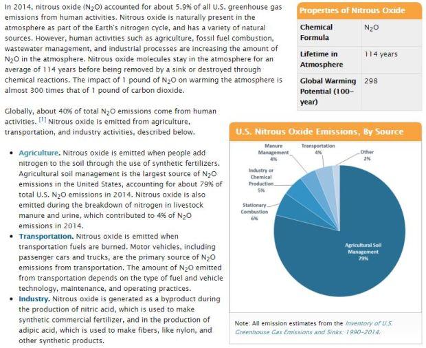 US EPA Nitrous Oxide 2014